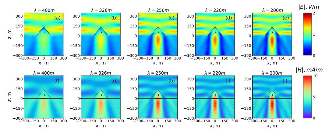 Multipólová analýza ukazuje, že Velká pyramida v Gíze může koncentrovat elektromagnetickou energii ve svých skrytých komorách. Obrázek zobrazuje distribuci elektrického (a) - (e) a magnetického (f) - (j) pole v Pyramidě a v jejím podloží.