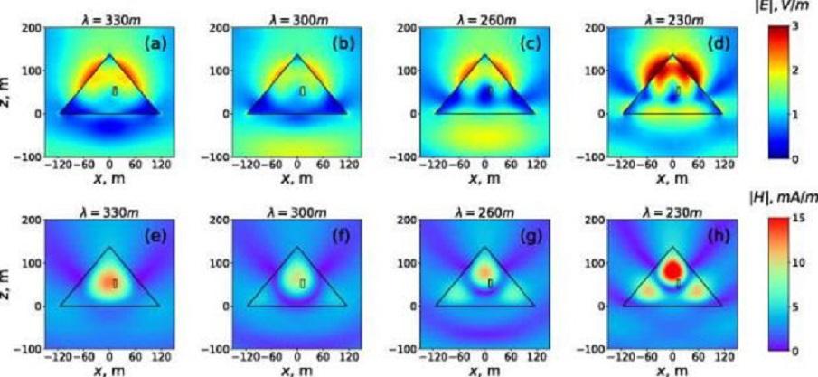 Znázornění rozložení elektromagnetické energie podle publikované studie.